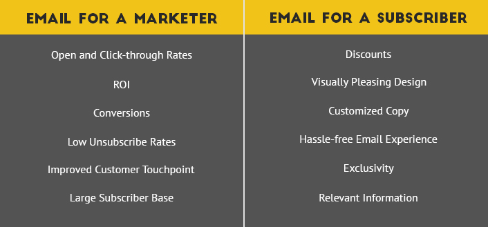 Email - Marketer Vs Subscriber