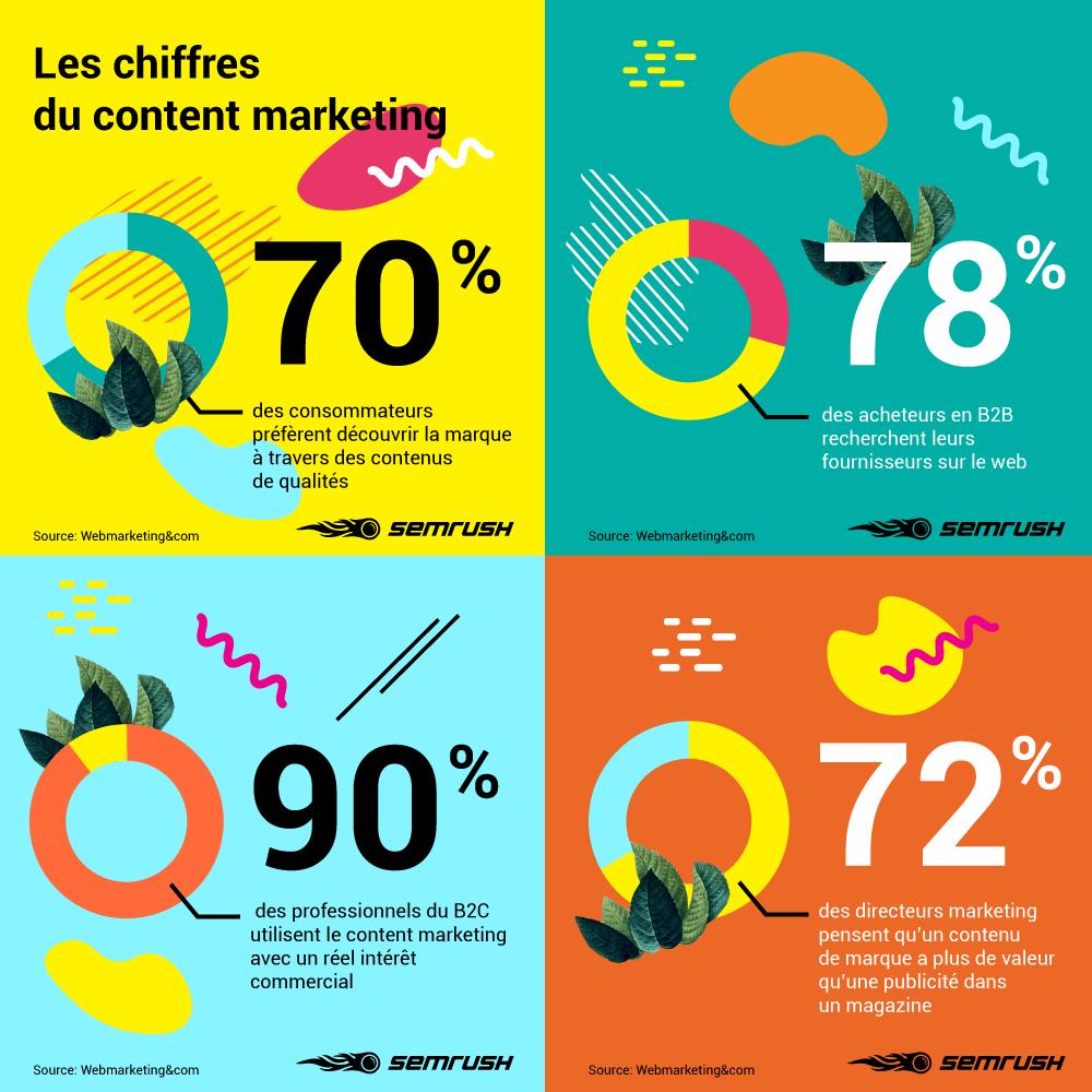 Comment concilier Content Marketing et Brand Content ?. Image 0