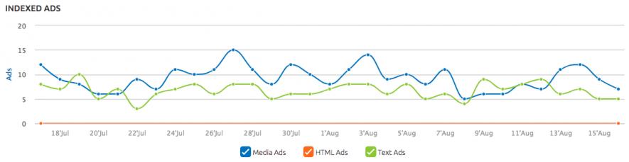 Ads-Trend für 30 Tage