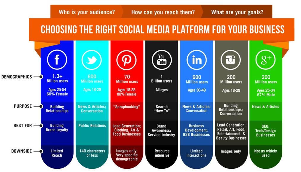 choosing social media platform