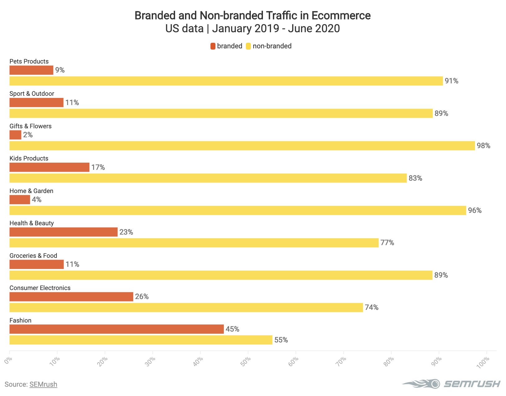 Branded and non-branded traffic in different ecommerce categories