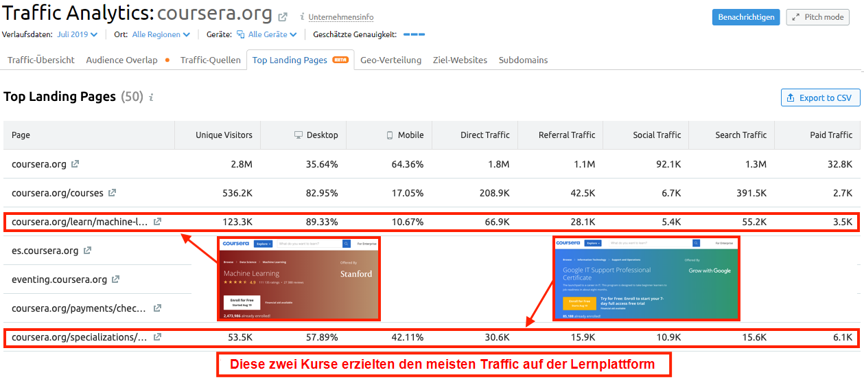 Konkurrenzanalyse im E-Commerce: 8 Insights von der Kundenzahl bis zur Marketing-Strategie. Bild 4