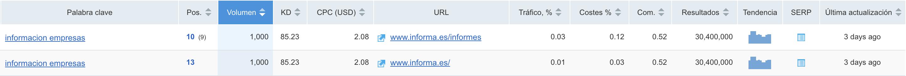SEO para directorios - informacion empresa
