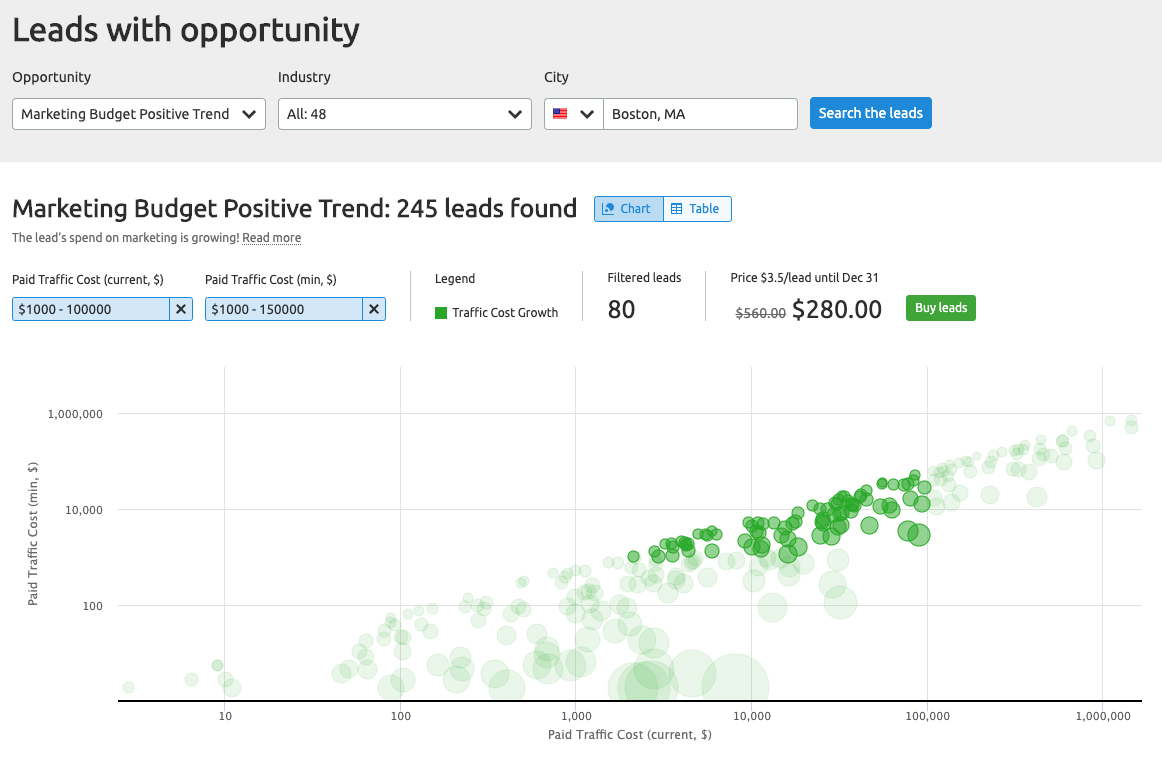 SEMrush Oppty tool - Leads with Marketing Budget Positive Trends