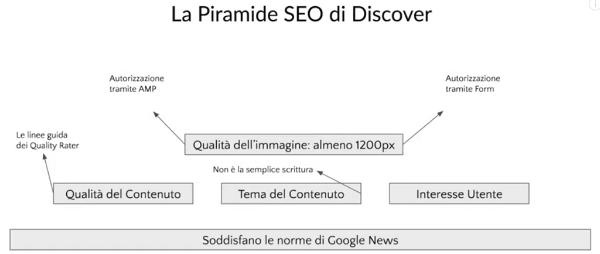Finire in Google Discover per un boost del traffico: case study. Immagine 1