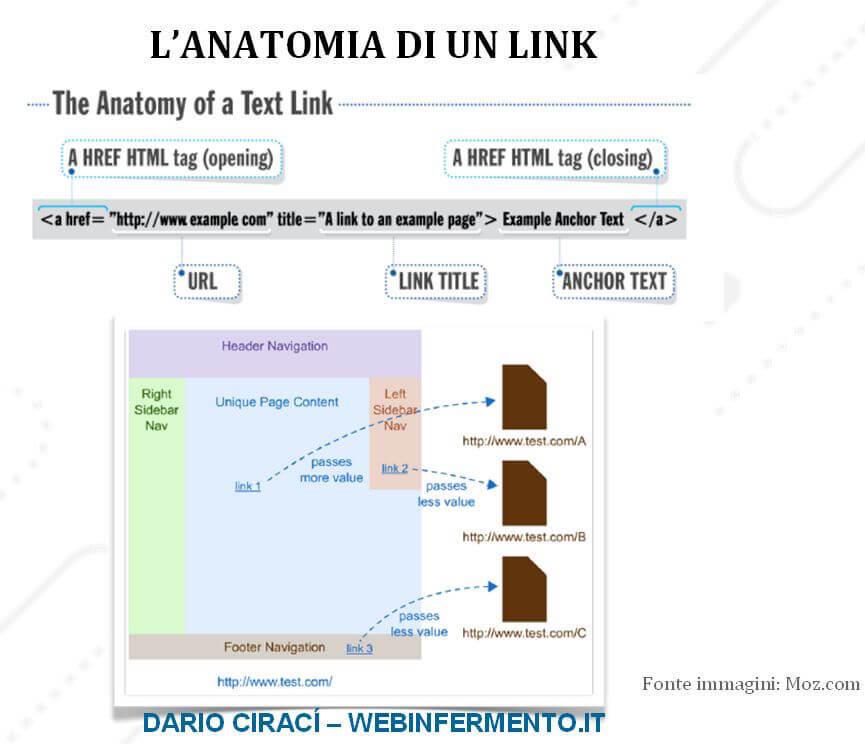 Link building: Anatomia di un textlink