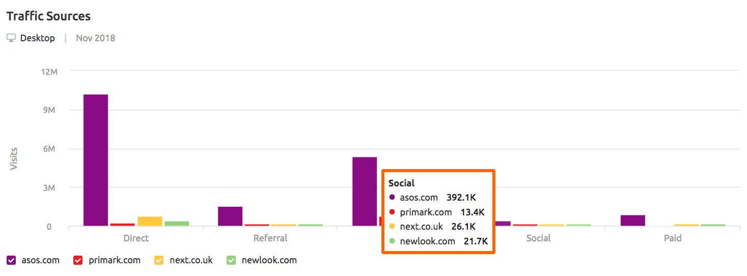 Competitors' social traffic from SEMrush Traffic Analytics report
