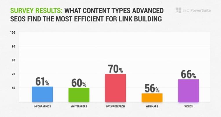 Link building stats
