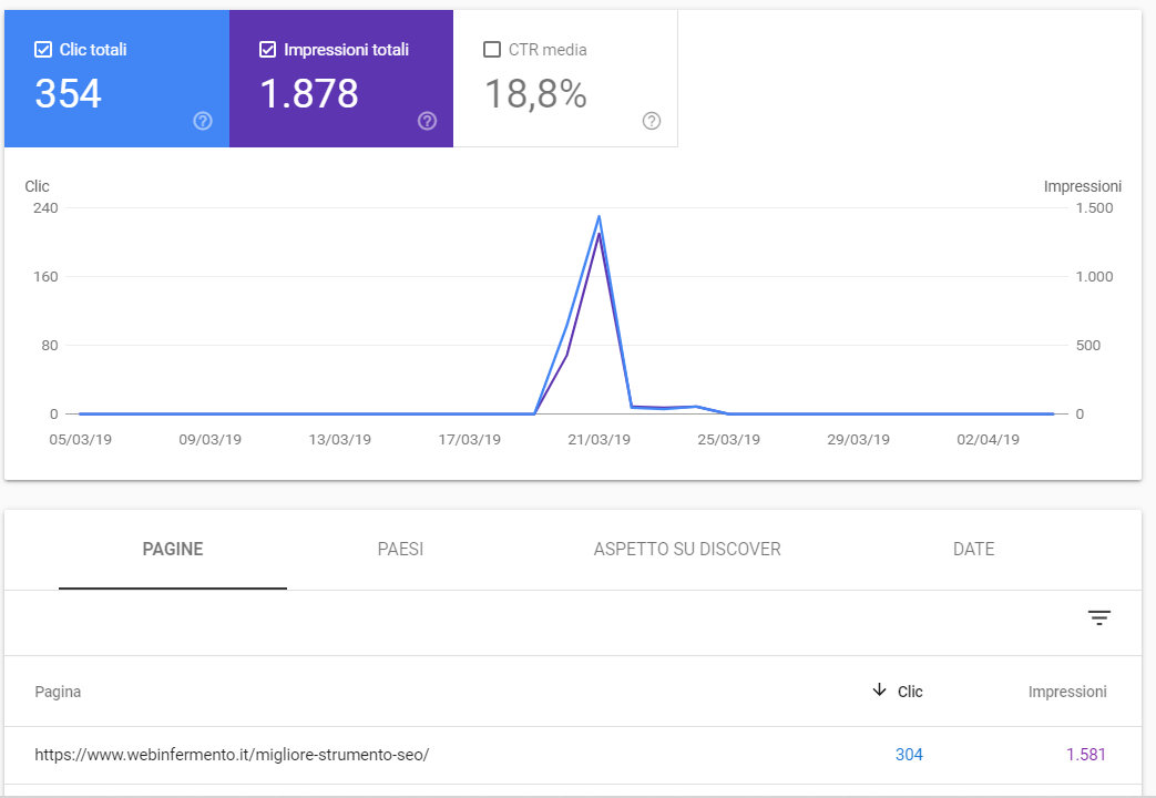 Finire in Google Discover per un boost del traffico: case study. Immagine 3