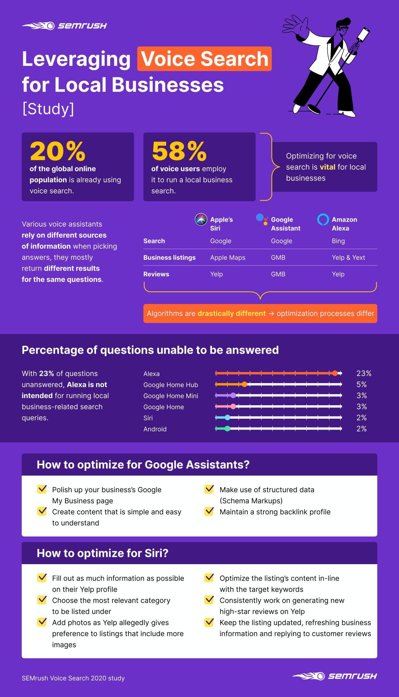 Voice search study infographic