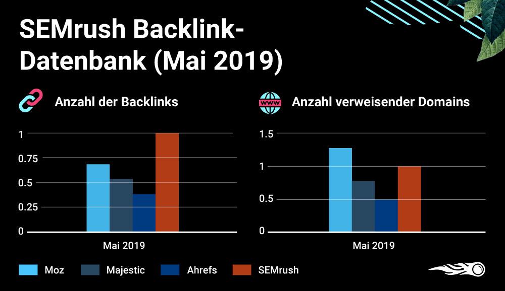 SEMrush vs. Ahrefs vs. Moz vs. Majestic - Backlink-Datenbanken im Vergleich. Bild 4
