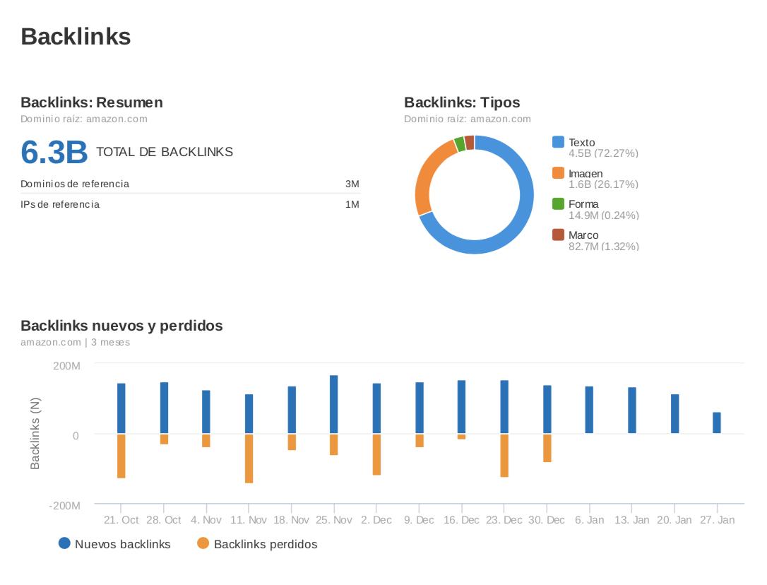 Informes de marketing - Análisis de backlinks
