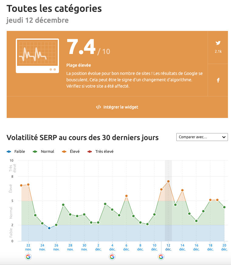 SEMrush sensor - tendances et actualité du digital marketing : décembre 2019