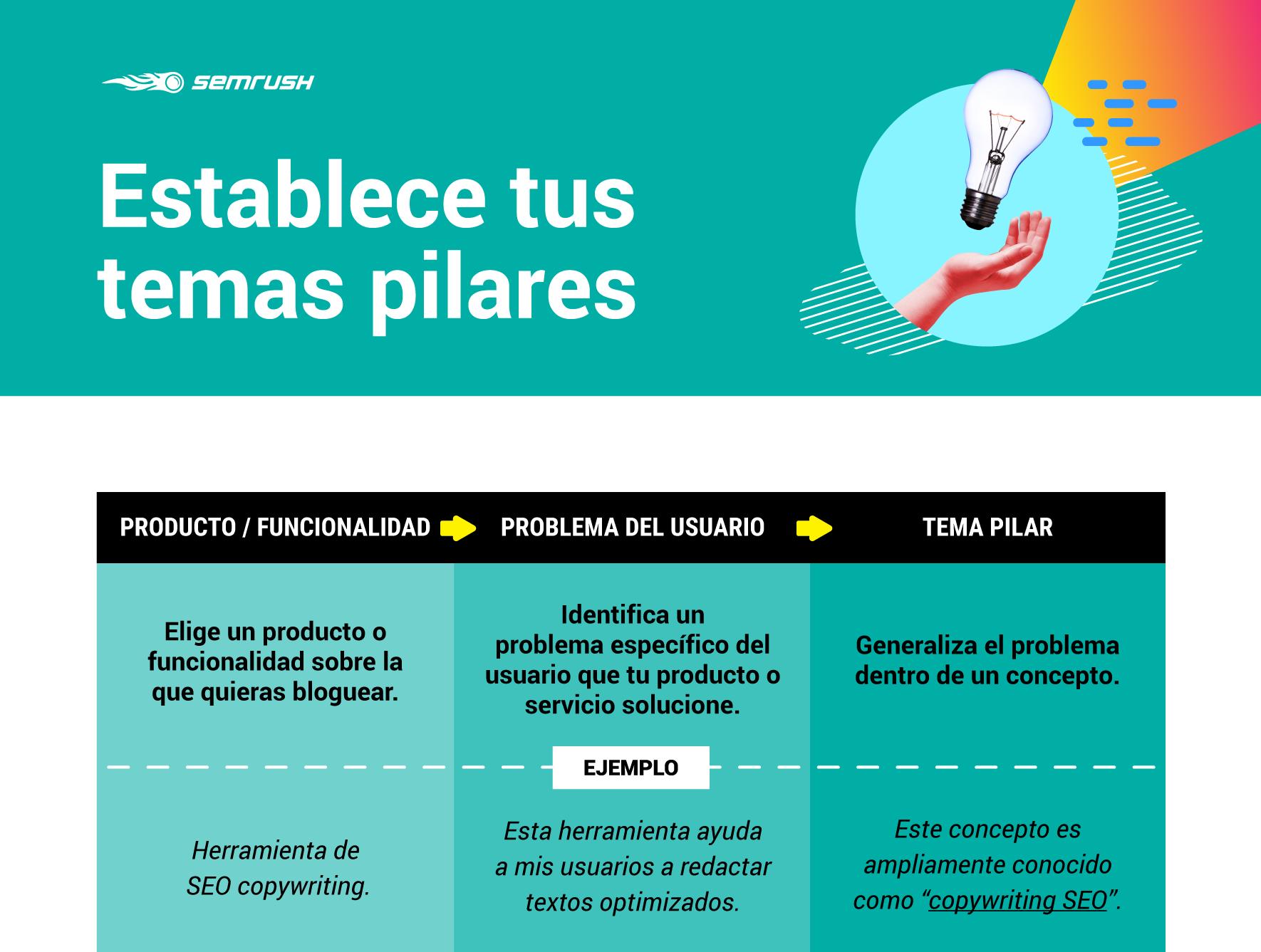 Plan de contenidos - Temas pilares