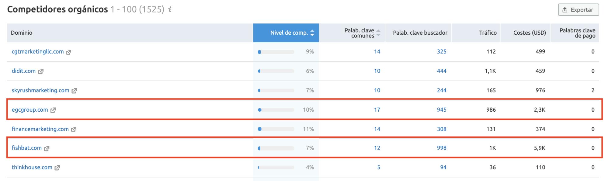 Content gap analysis - Palabras clave comunes