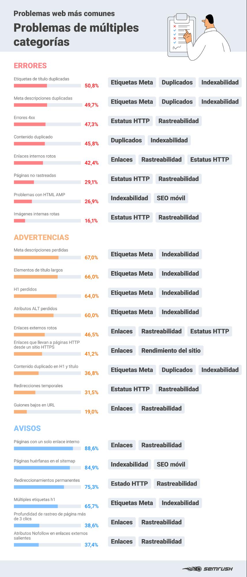Errores SEO - Infografía problemas múltiples categorías
