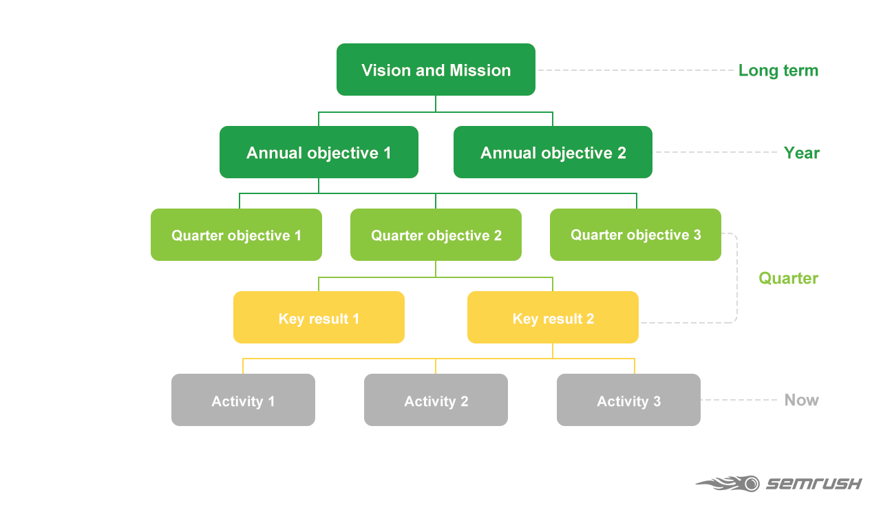 How to set up Objectives and Key Results