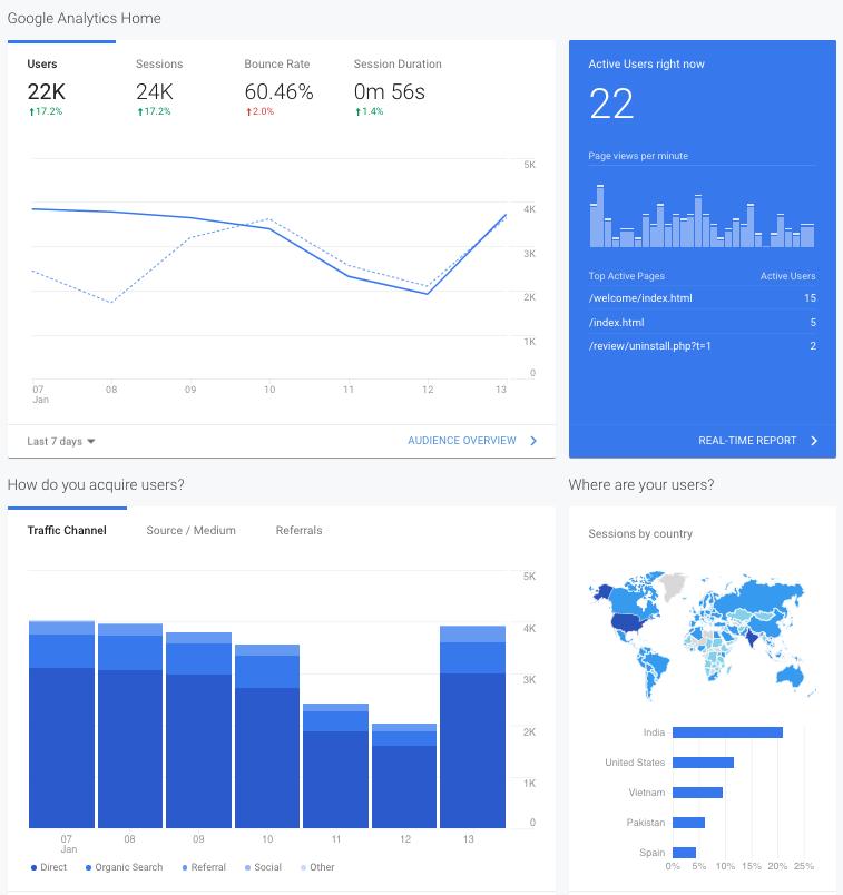 Modello report attività giornaliera da Google Analytics