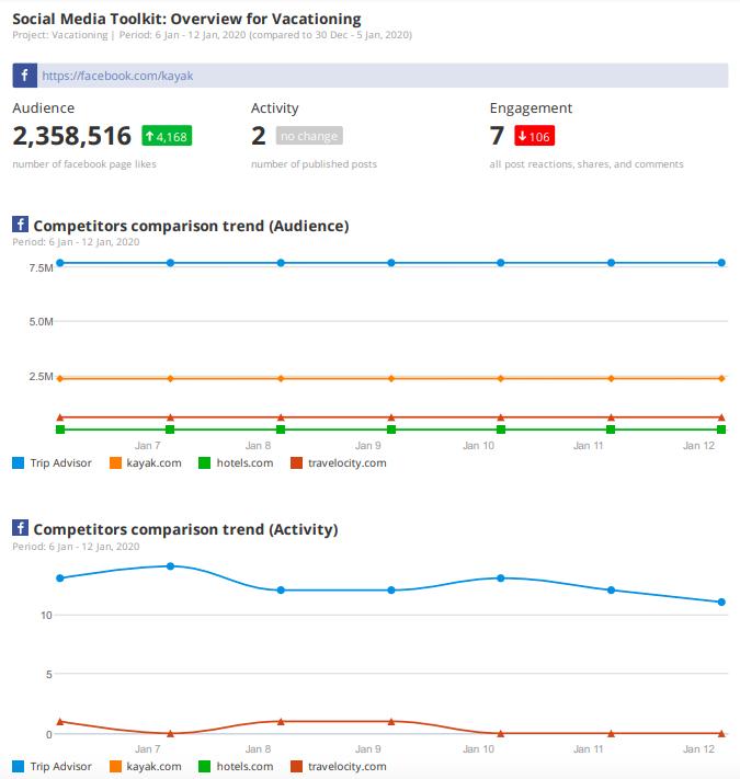 esempio di report di marketing per l'attività social