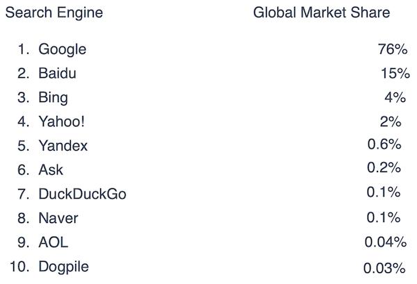 quota di mercato dei motori di ricerca nel mondo