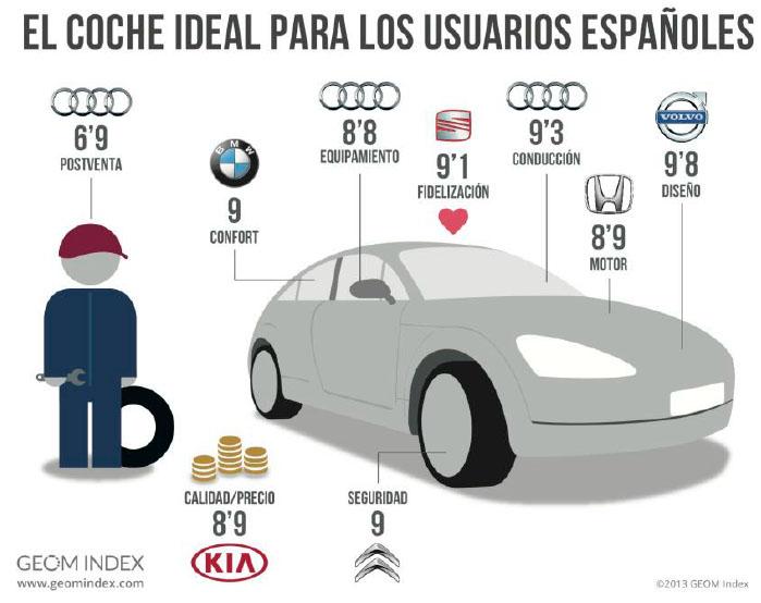 Estudio coche ideal españoles