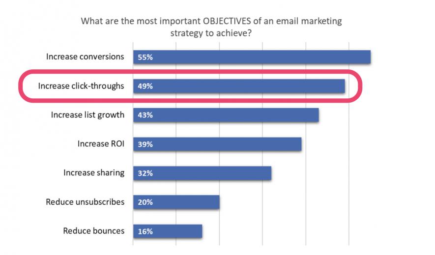 Aumentare il CTR tra gli obiettivi principali dell'email marketing