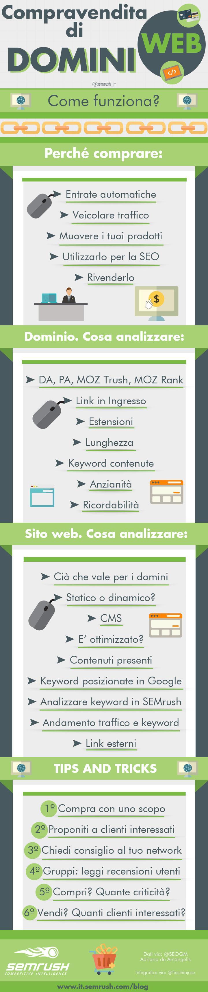 Infografia; come funziona la compravendita di domini web