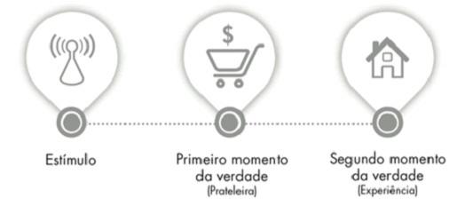 ZMOT: o que é e como Usar nas suas Estratégias para Revolucionar o seu Marketing Digital. Imagem 0