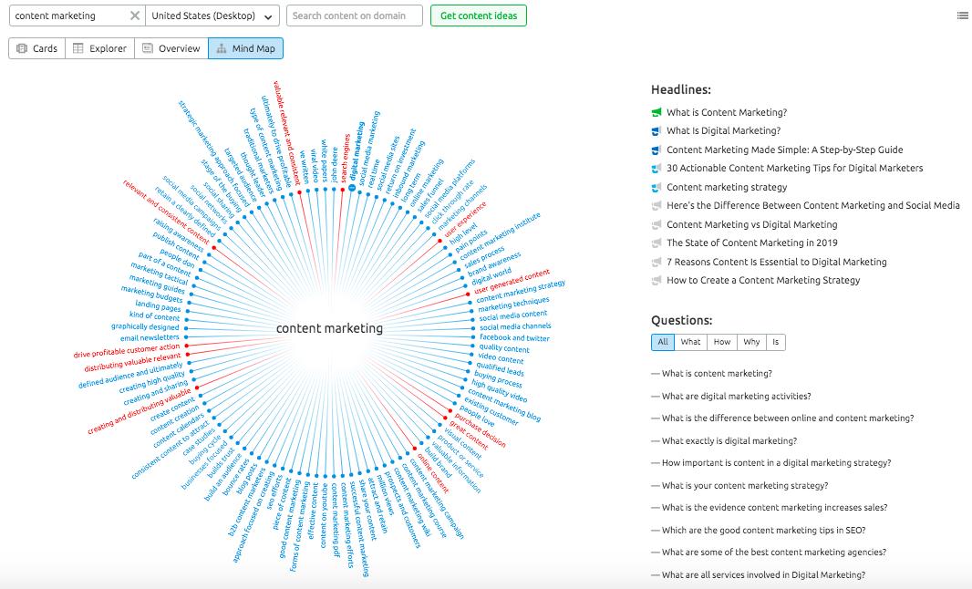 SEMrush Topic Research Mind Map
