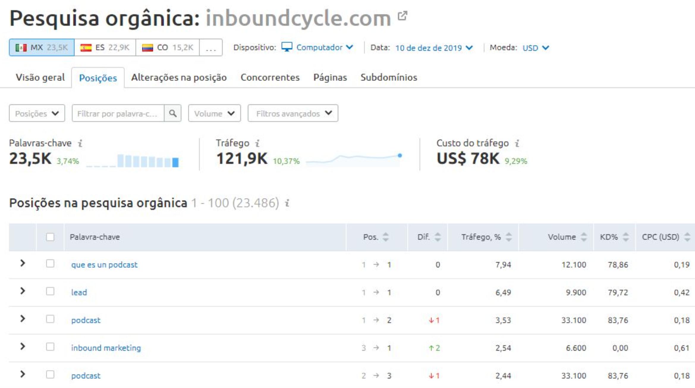 SEO Internacional: Como Expandir o seu site para outros países (Highlights do Webinar). Imagem 11