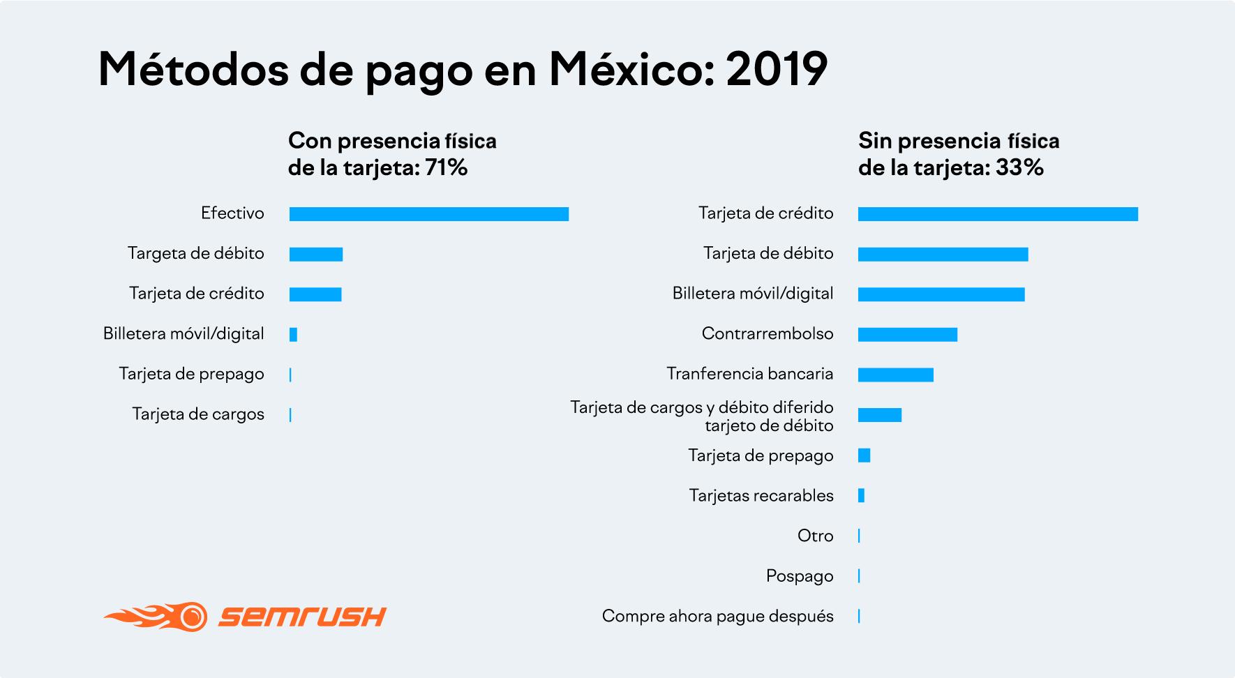 Métodos de pago en México