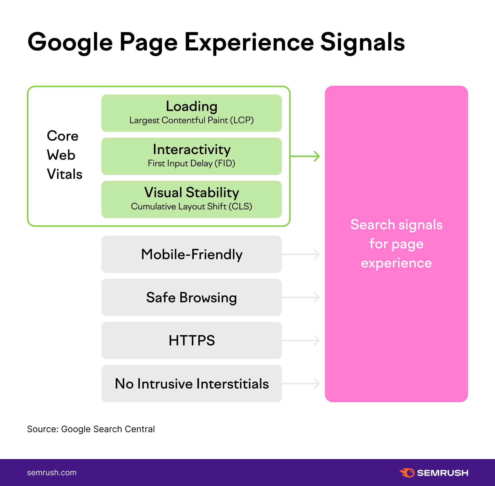 9 Google Page Experience Signals