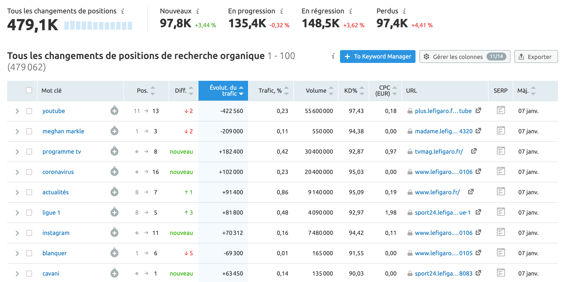 semrush-changement-de-positions