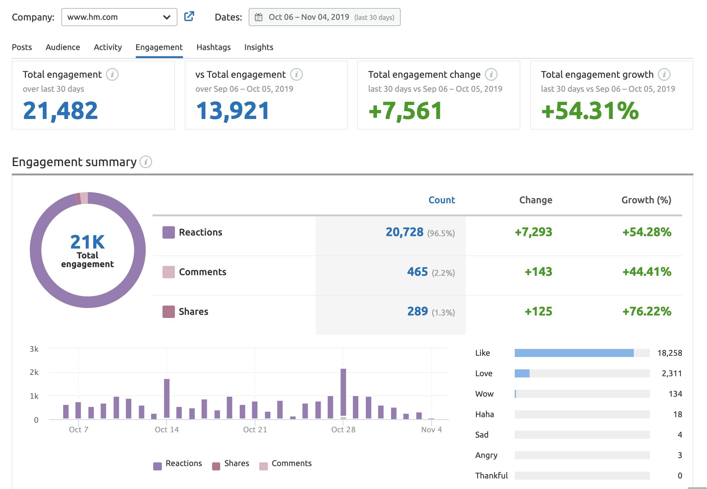 Engagement report in the SEMrush Social Media Tracker