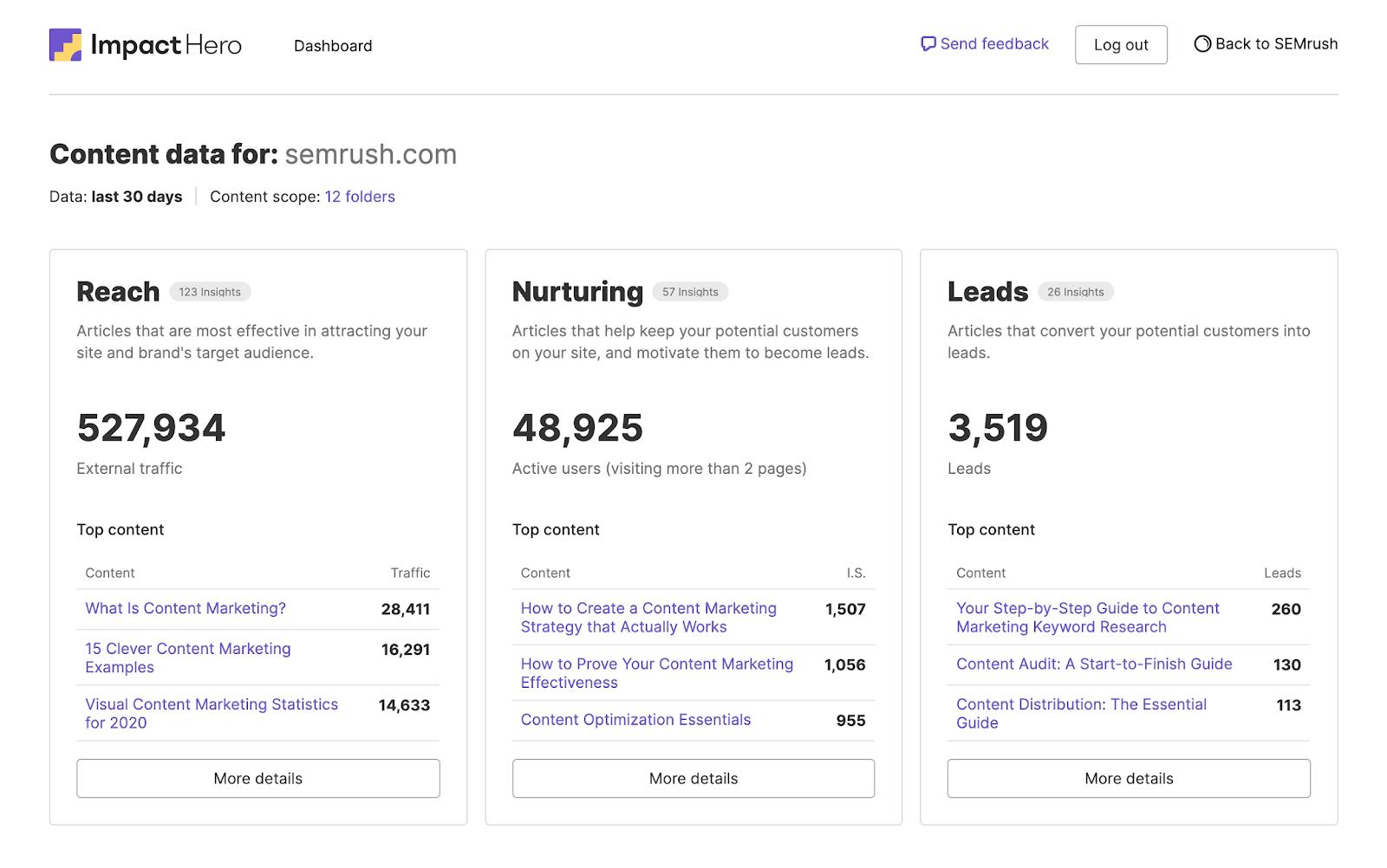 Content marketing analytics tool