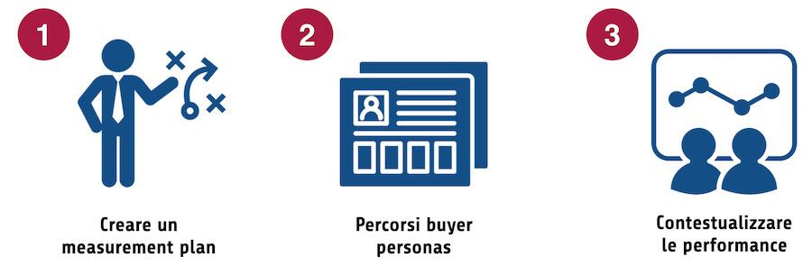 I tre passi per monitorare la user journey