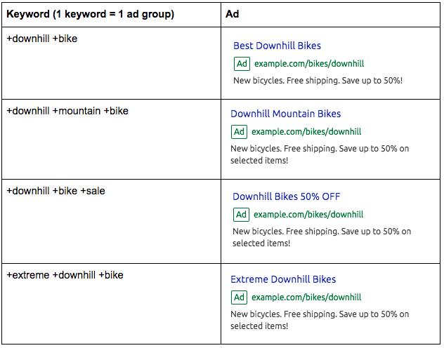 """Campañas de PPC - Keyword """"bicis de descenso"""""""