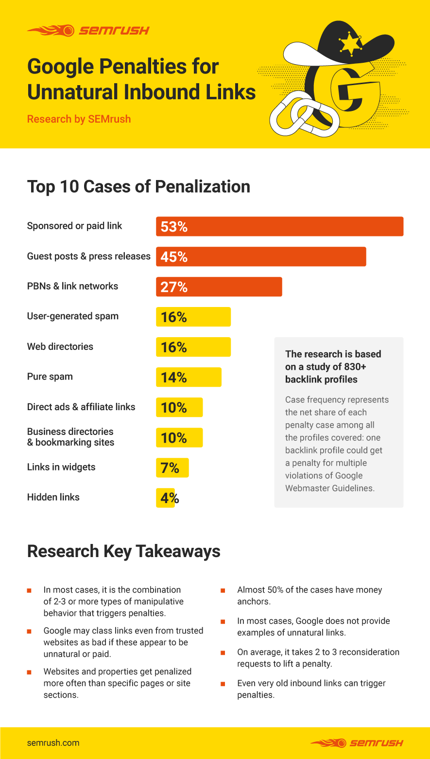 Google Search Penalty Infographic