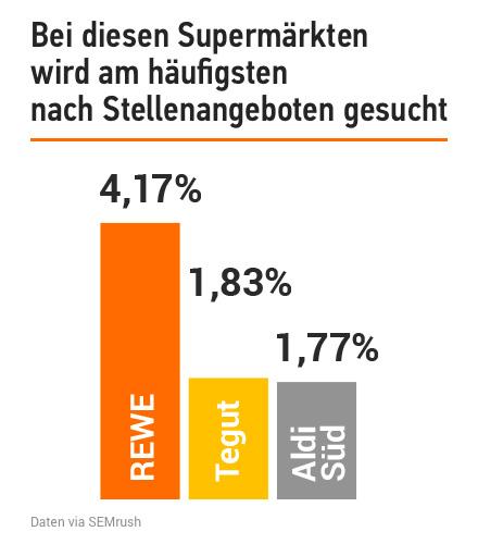 Studie: Deutsche Supermärkte in der Online-Welt. Bild 19