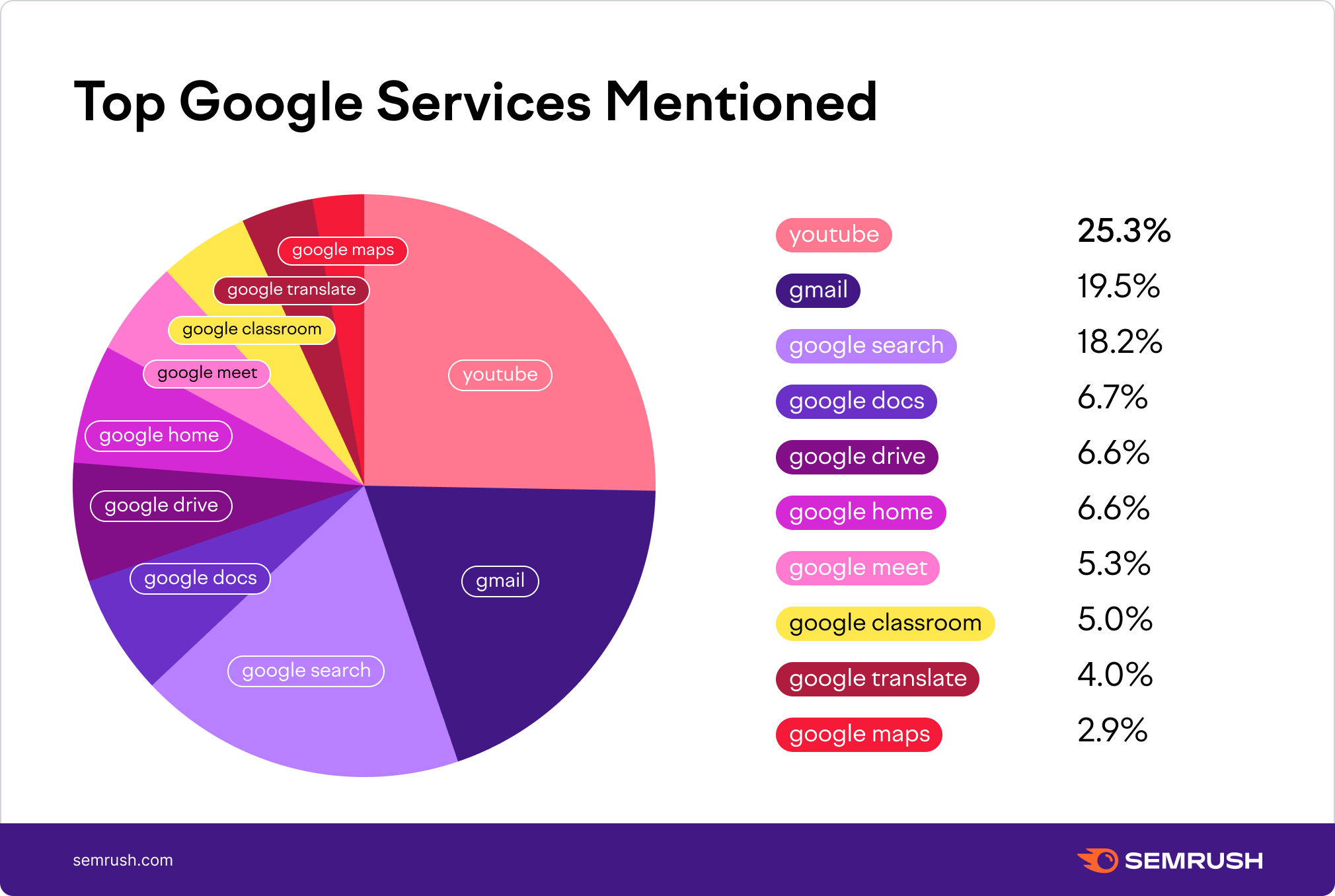 top google services mentioned pie chart