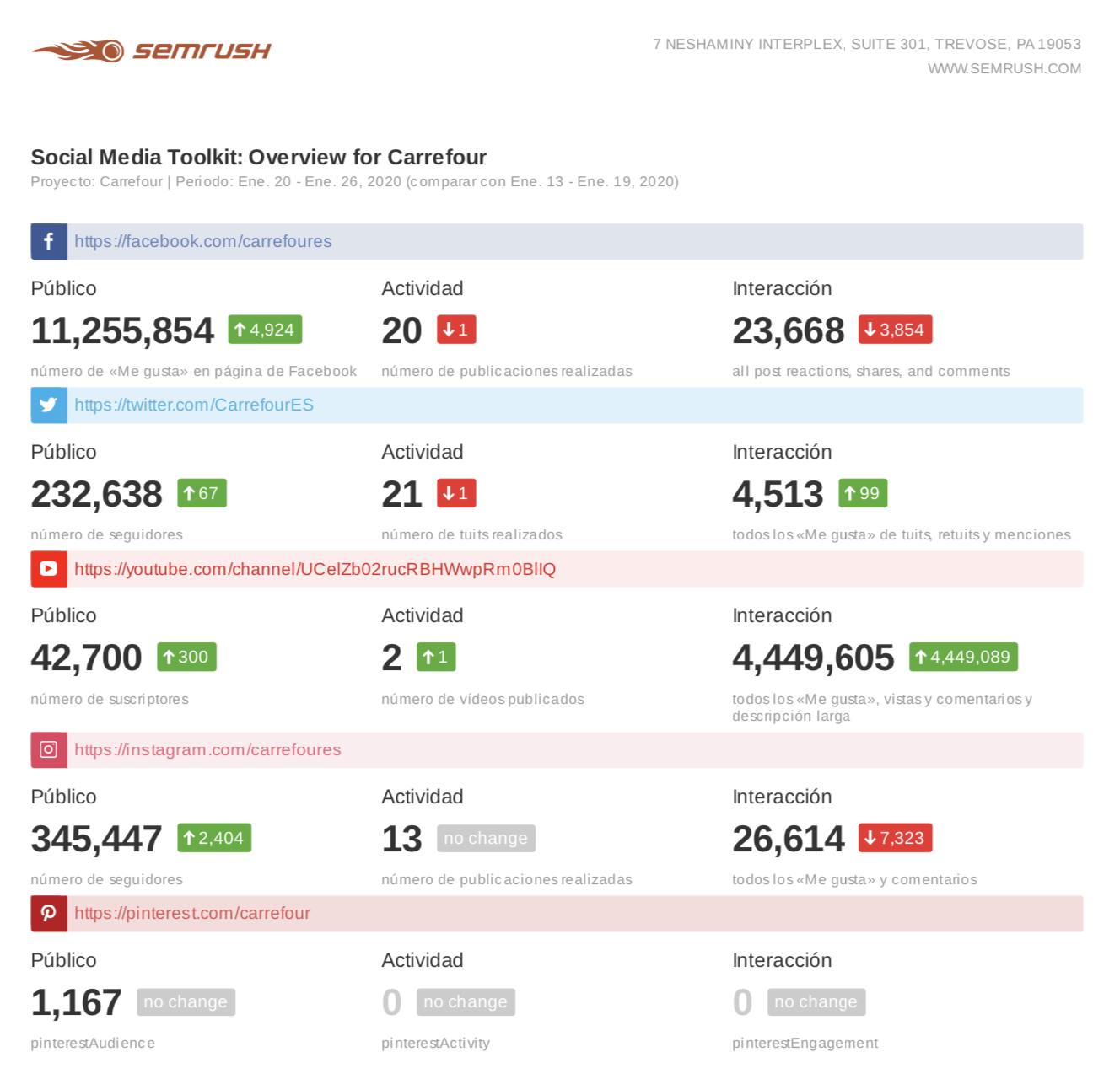 Informes de marketing - Social Media Toolkit