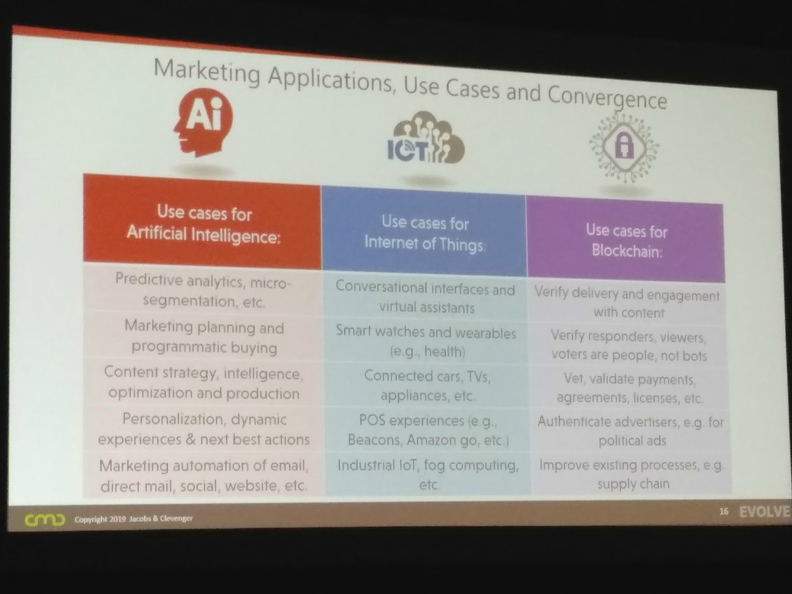 AI usage in content marketing