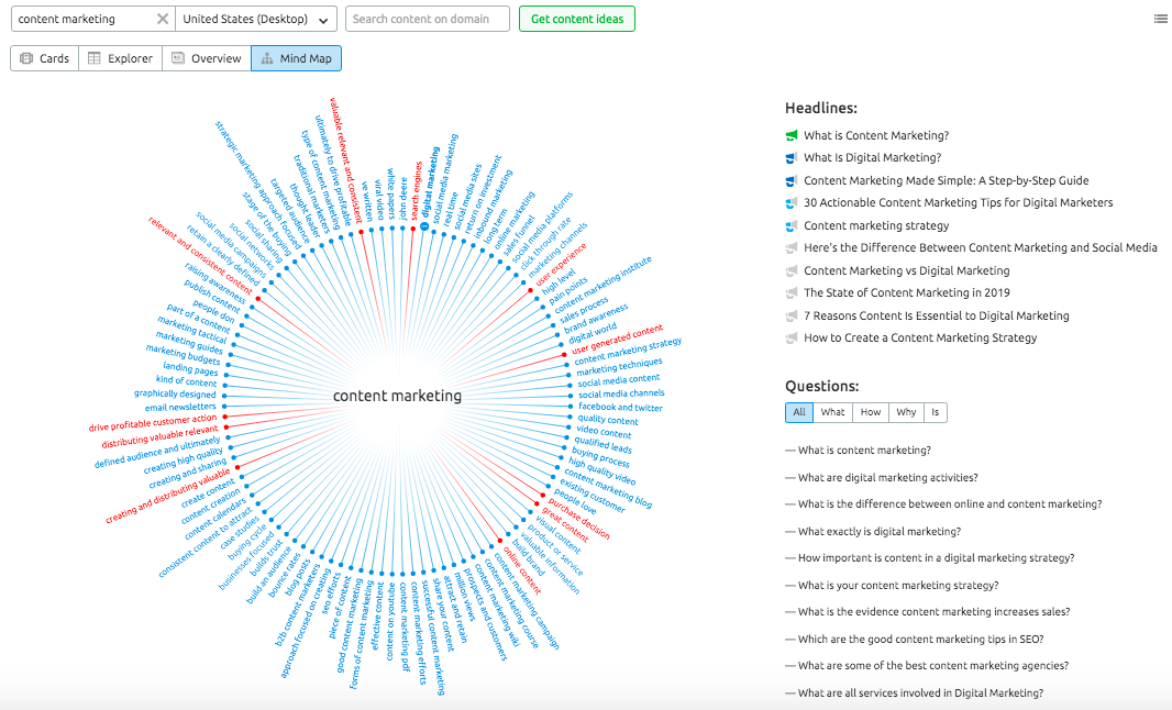 Mind Map in Topic Research tool