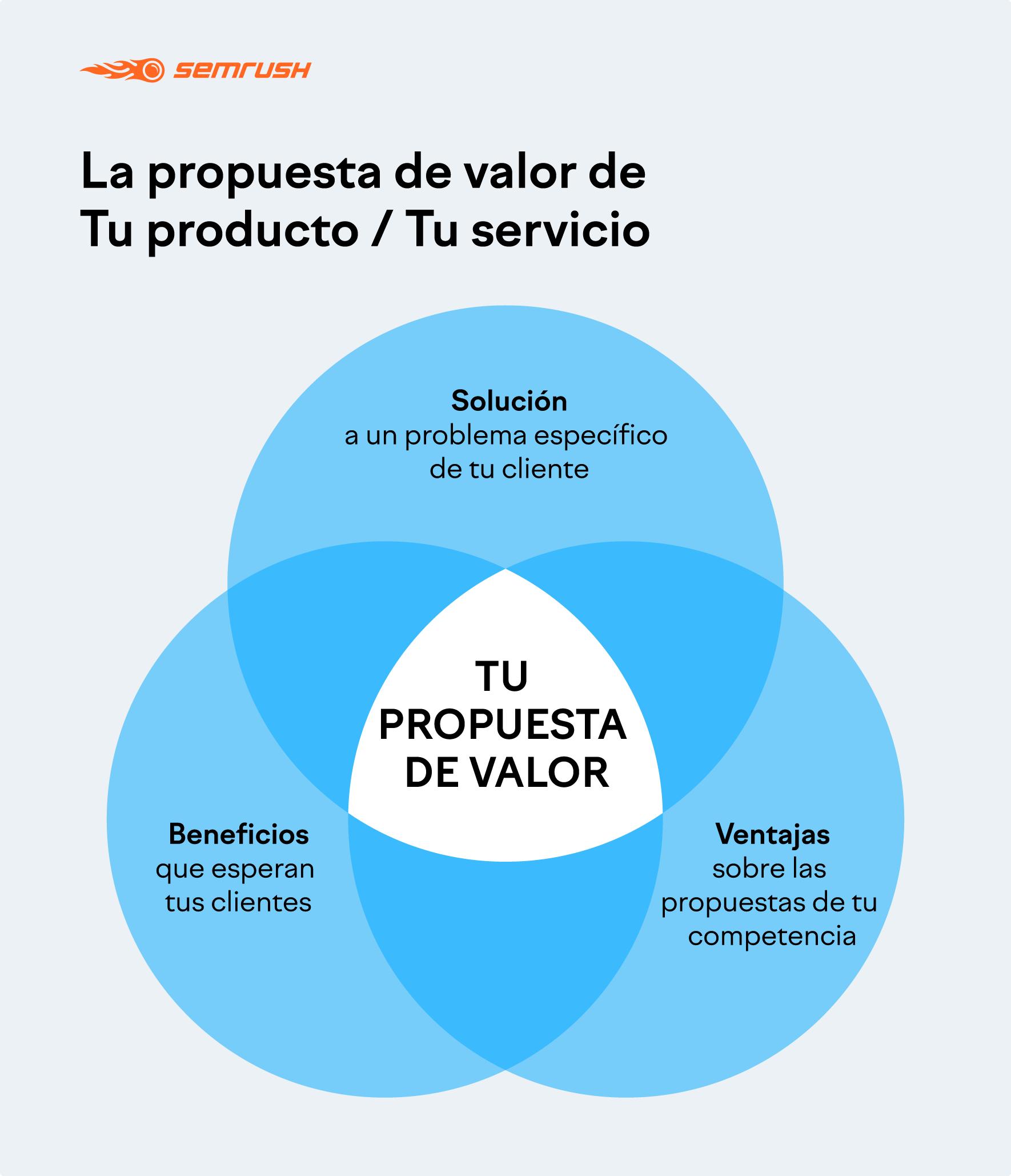 Propuesta de valor de tu producto o servicio