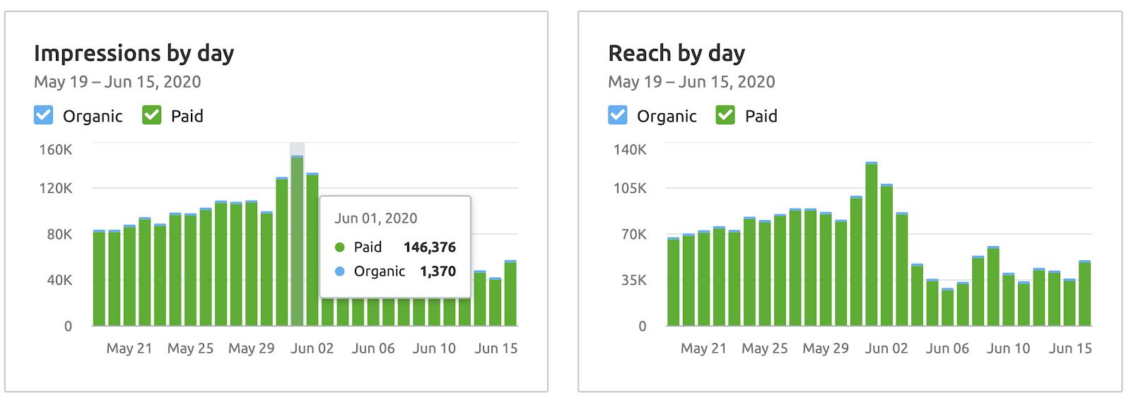facebook impressions & reach analytics