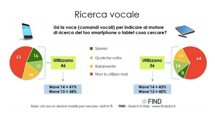 Ricerca e assistente vocale: l'uso dai dispositivi mobile