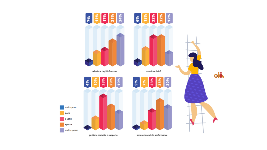 Gli obiettivi dell'influencer marketing secondo il report ONIM 2019 per l'Italia