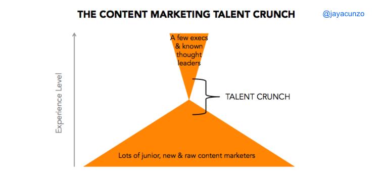 Talento creativo en marketing de contenidos