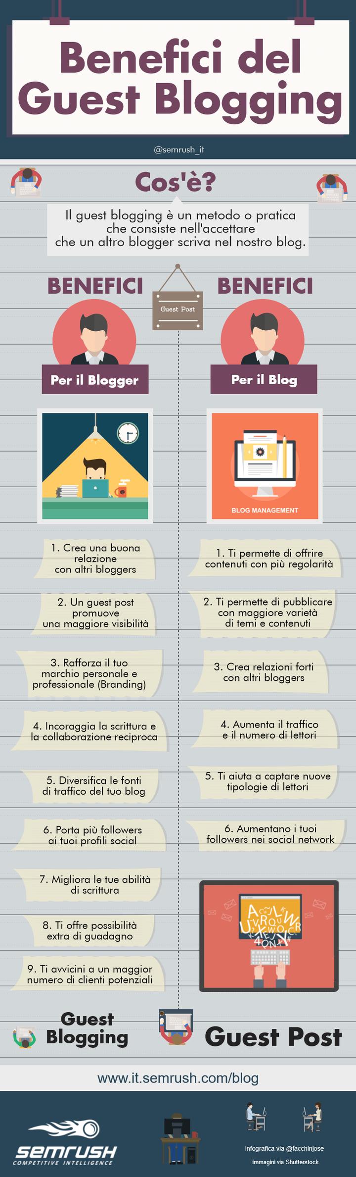 Quali sono i benefici del guest blogging?