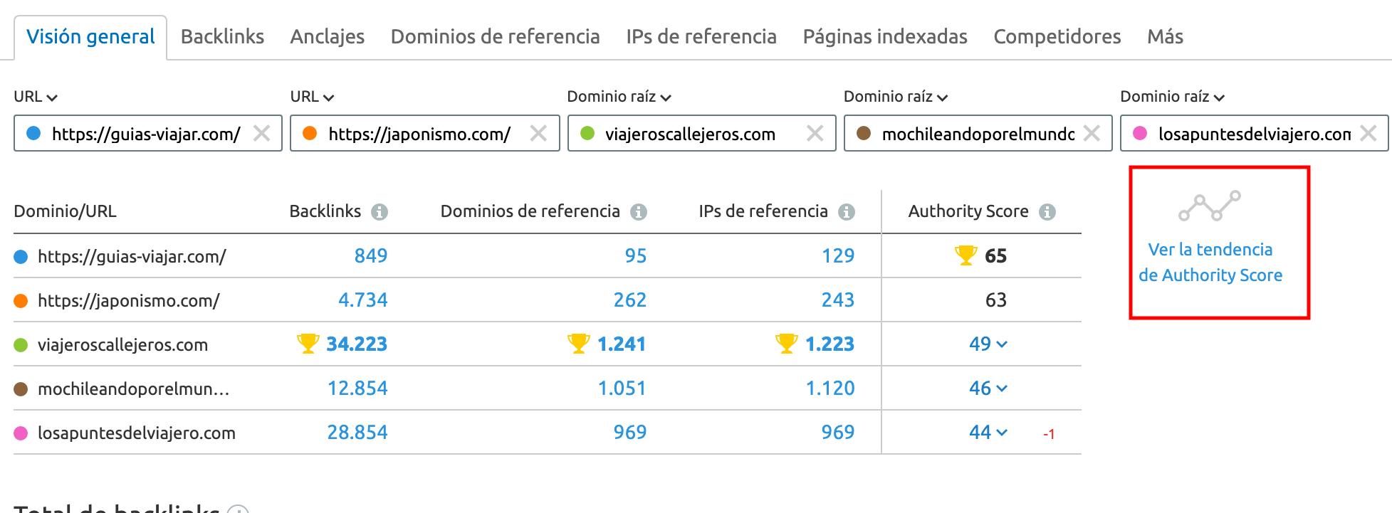 Website Authority Score Trend